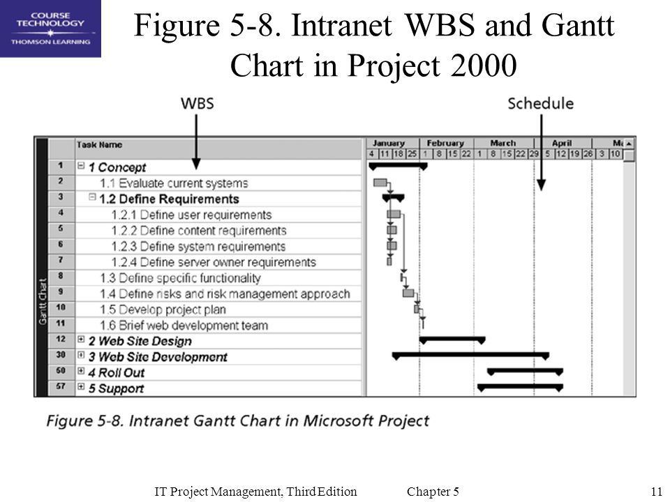 Figure 5-8. Intranet WBS and Gantt Chart in Project 2000