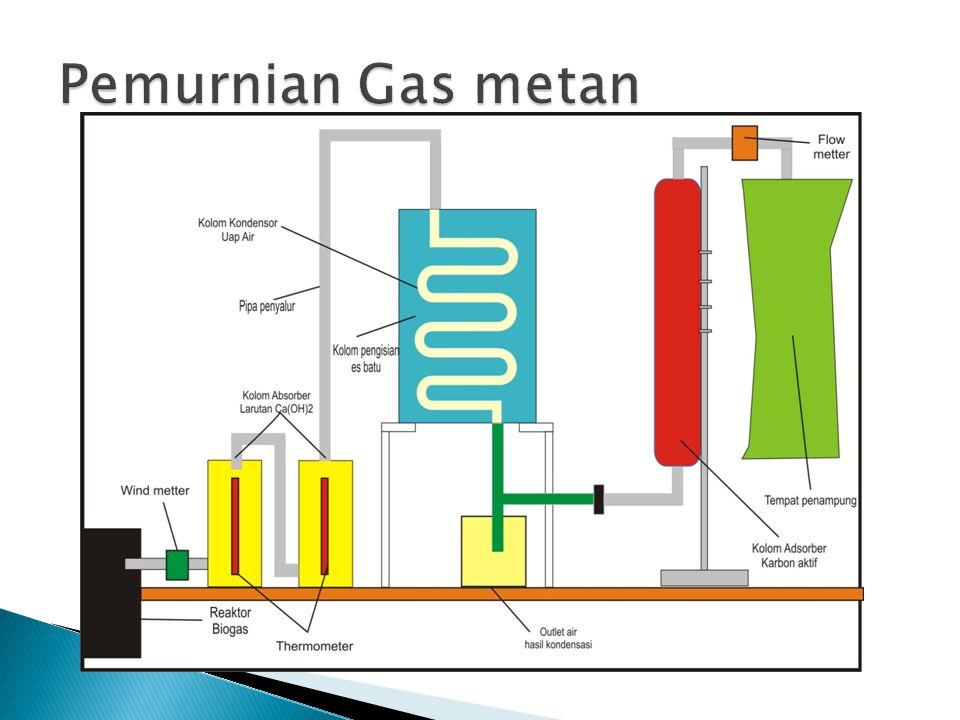 Pemurnian Gas metan