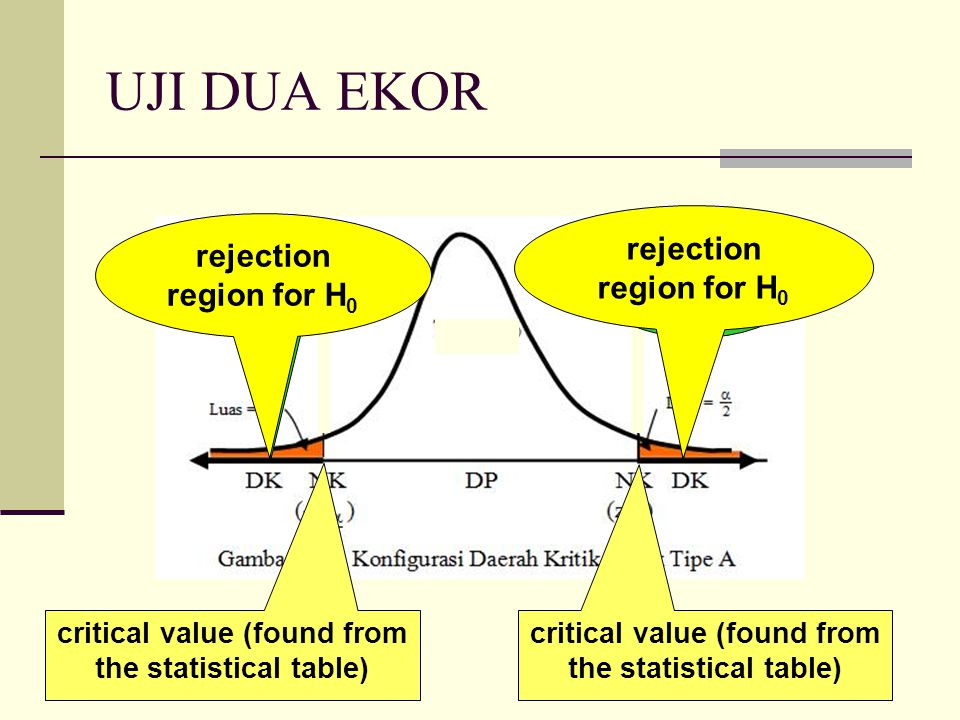UJI DUA EKOR rejection region for H0 rejection region for H0