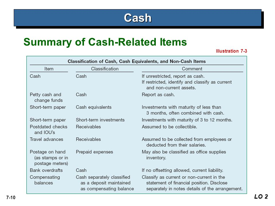 Cash Summary of Cash-Related Items Illustration 7-3 LO 2