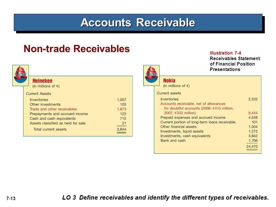 Accounts Receivable Non-trade Receivables