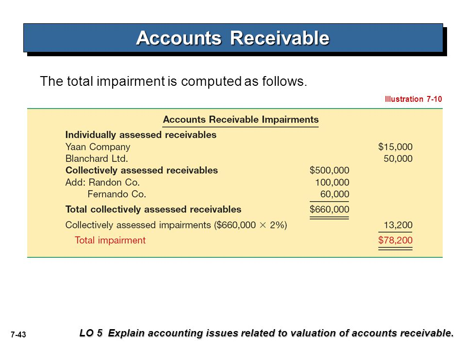 Accounts Receivable The total impairment is computed as follows.