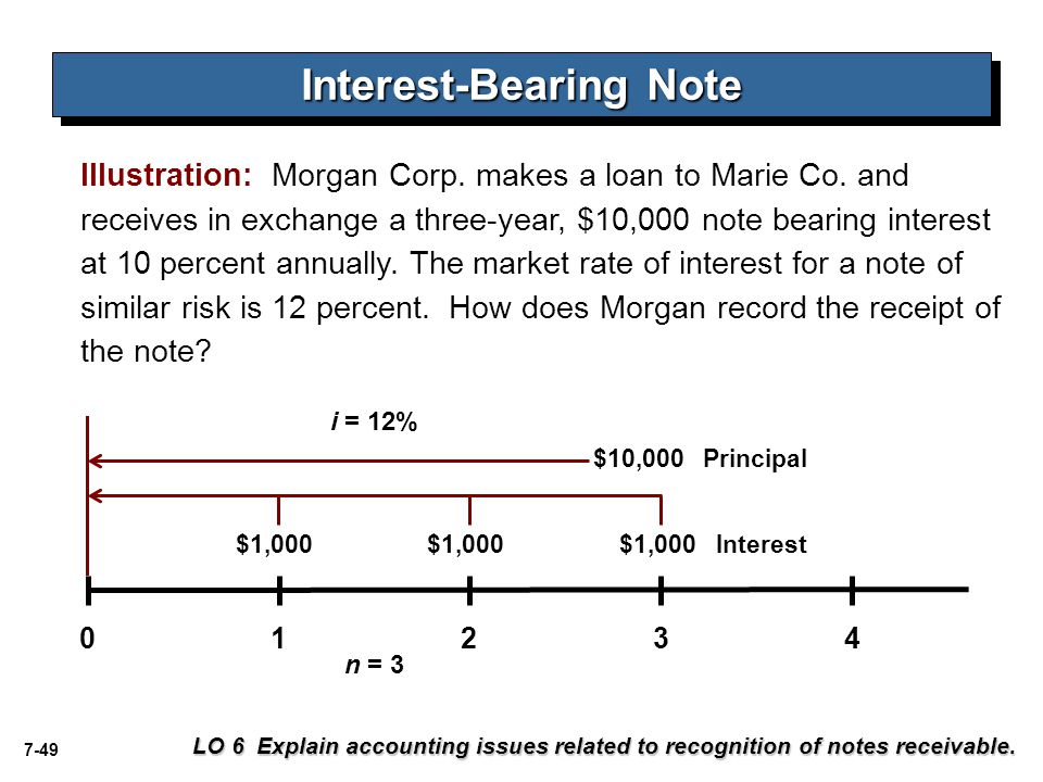 Interest-Bearing Note