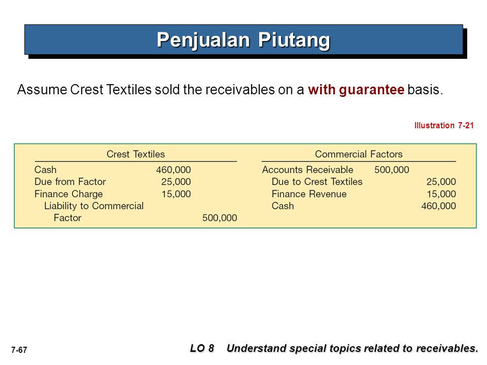 Penjualan Piutang Assume Crest Textiles sold the receivables on a with guarantee basis. Illustration 7-21.