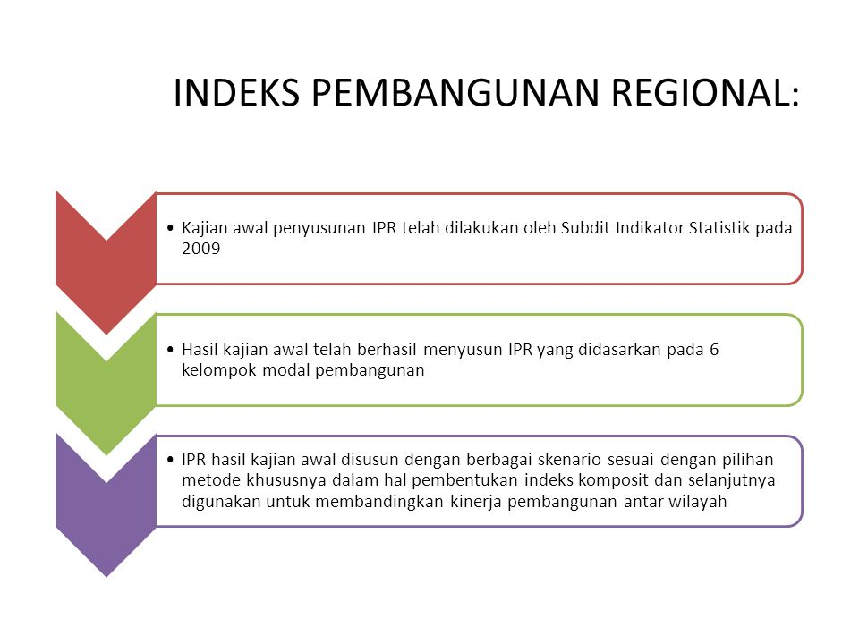 INDEKS PEMBANGUNAN REGIONAL: