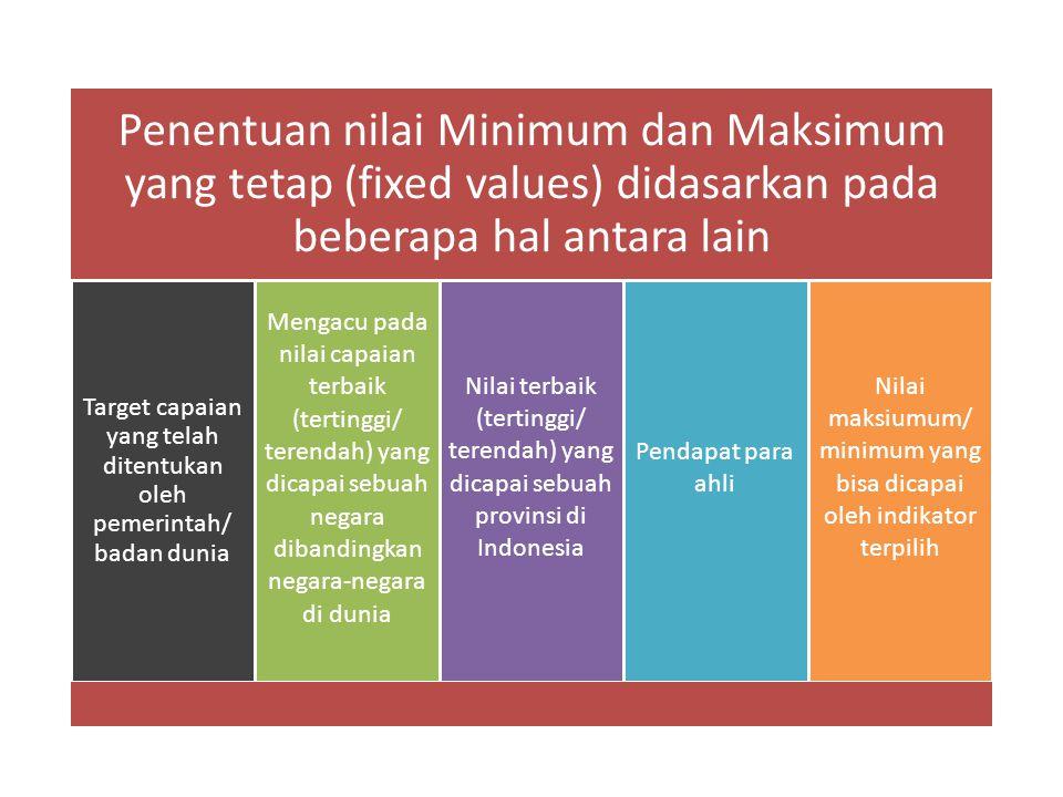Target capaian yang telah ditentukan oleh pemerintah/ badan dunia