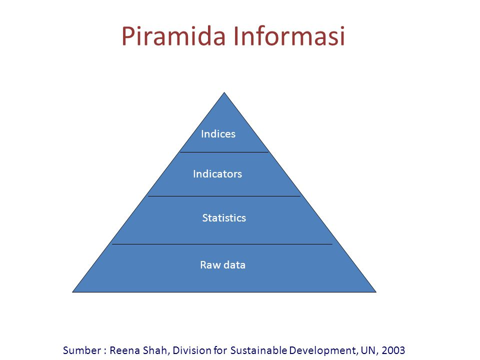 Sumber : Reena Shah, Division for Sustainable Development, UN, 2003