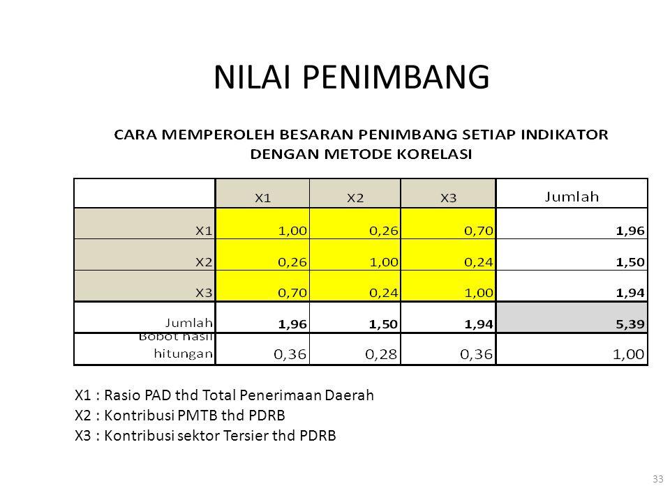 NILAI PENIMBANG X1 : Rasio PAD thd Total Penerimaan Daerah