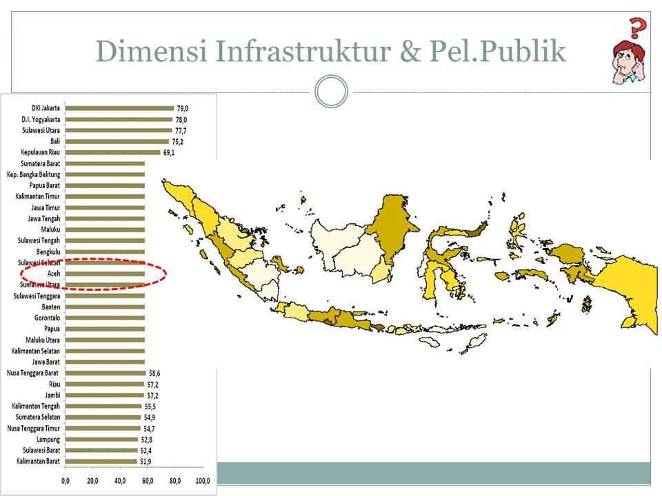 Dimensi Infrastruktur & Pel.Publik