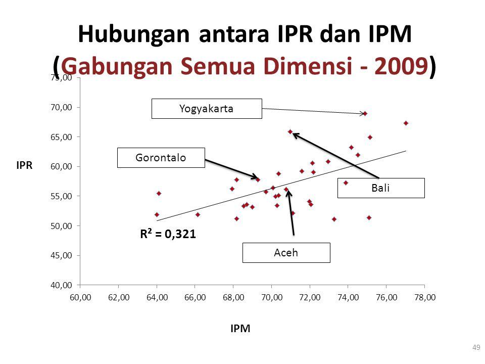 Hubungan antara IPR dan IPM (Gabungan Semua Dimensi - 2009)
