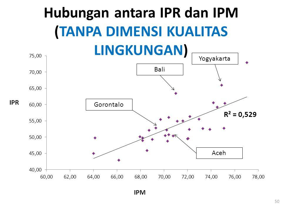 Hubungan antara IPR dan IPM (TANPA DIMENSI KUALITAS LINGKUNGAN)