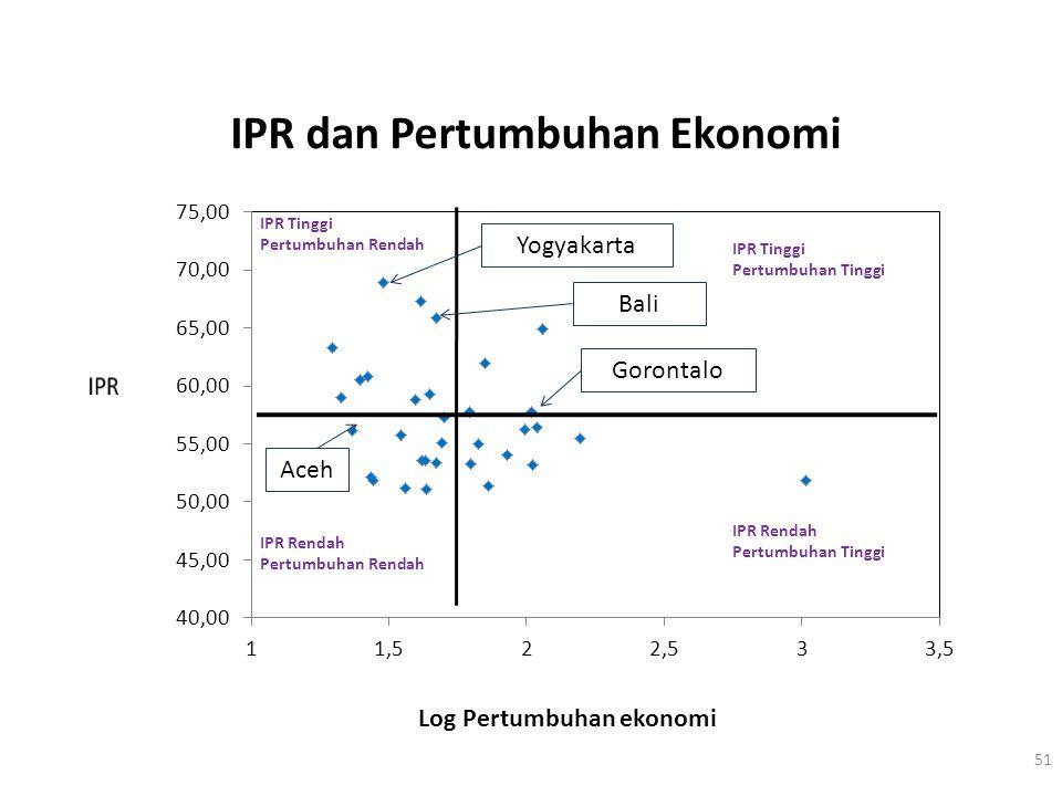 IPR dan Pertumbuhan Ekonomi