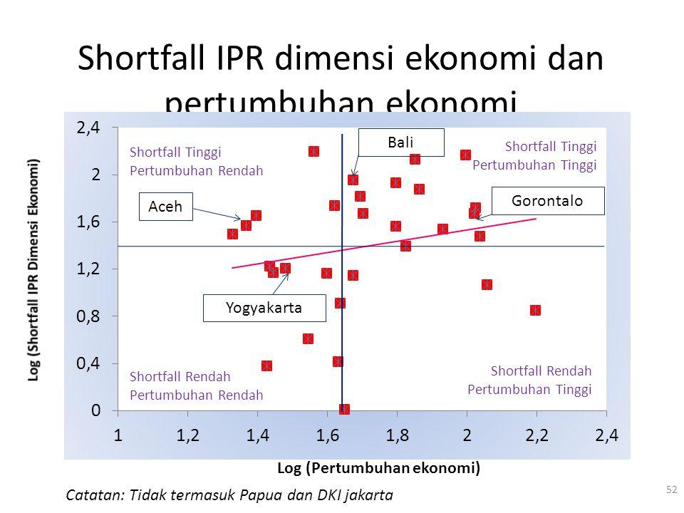 Shortfall IPR dimensi ekonomi dan pertumbuhan ekonomi