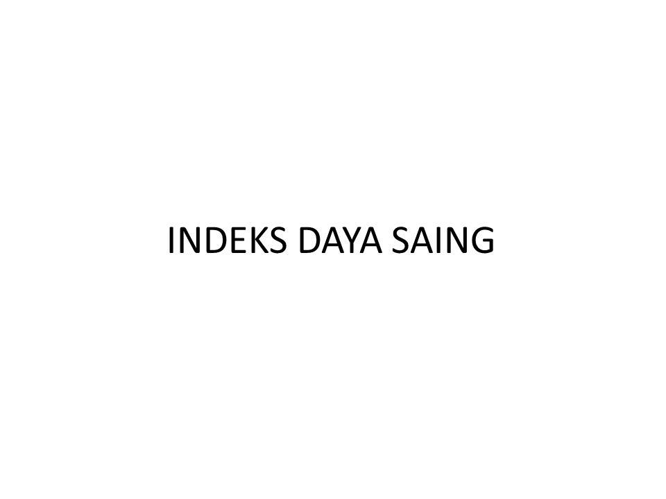 INDEKS DAYA SAING