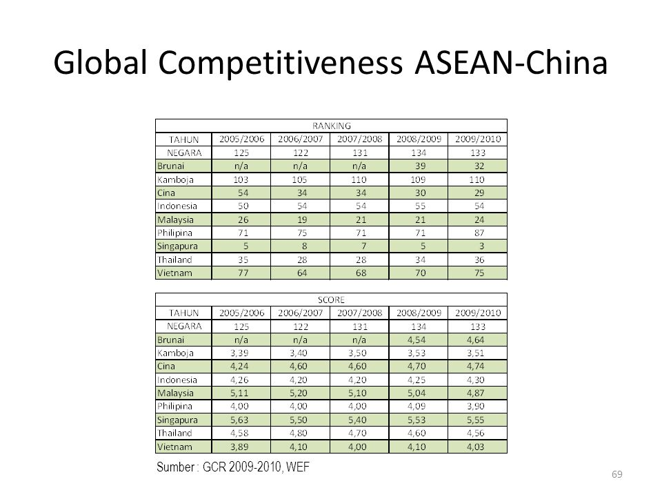 Global Competitiveness ASEAN-China