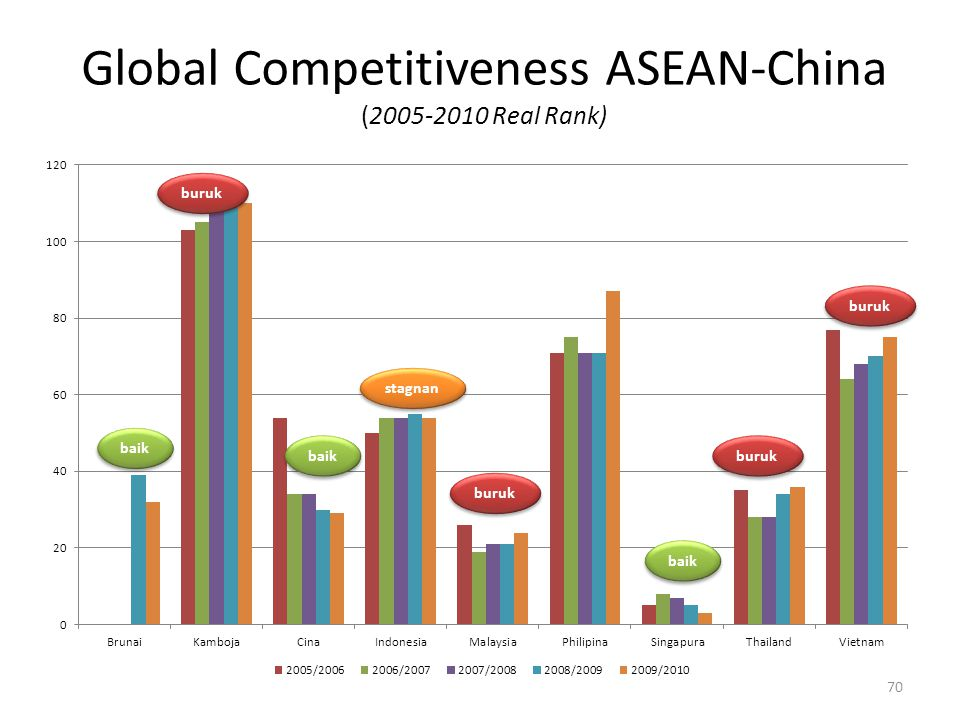 Global Competitiveness ASEAN-China (2005-2010 Real Rank)