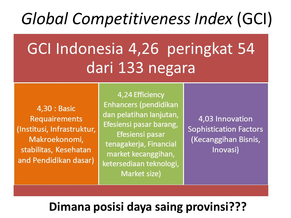 Global Competitiveness Index (GCI)