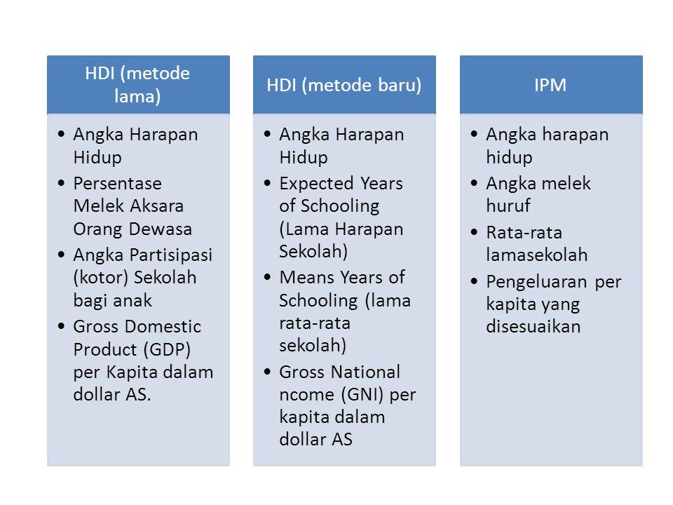 HDI (metode lama) Angka Harapan Hidup. Persentase Melek Aksara Orang Dewasa. Angka Partisipasi (kotor) Sekolah bagi anak.