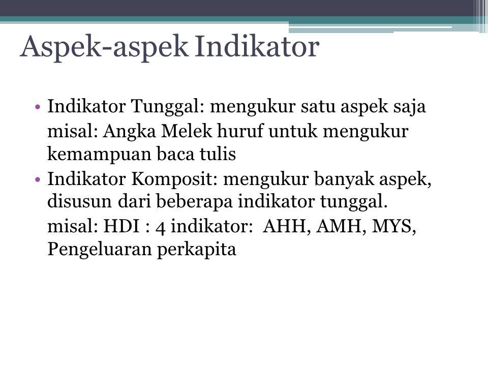 Aspek-aspek Indikator