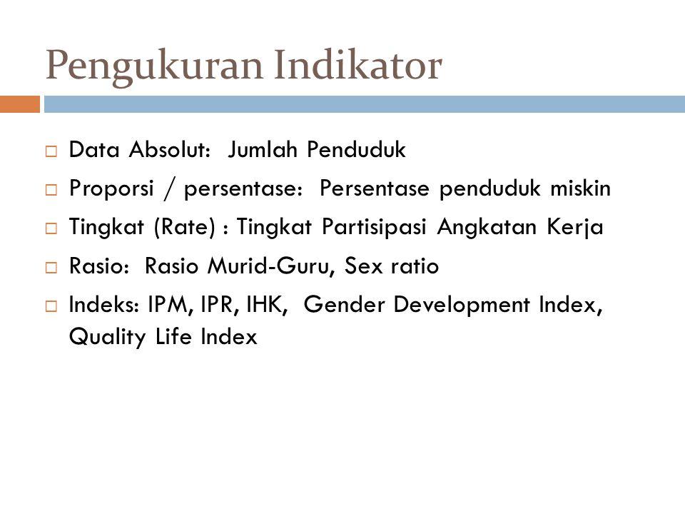 Pengukuran Indikator Data Absolut: Jumlah Penduduk