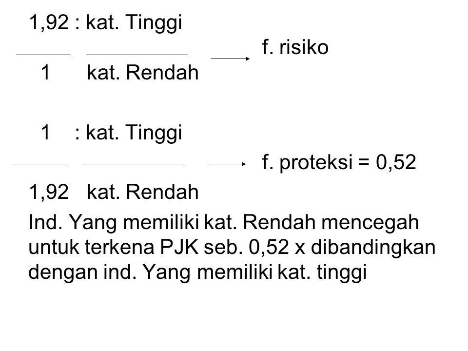 1,92 : kat. Tinggi f. risiko. 1 kat. Rendah. 1 : kat. Tinggi. f. proteksi = 0,52. 1,92 kat. Rendah.