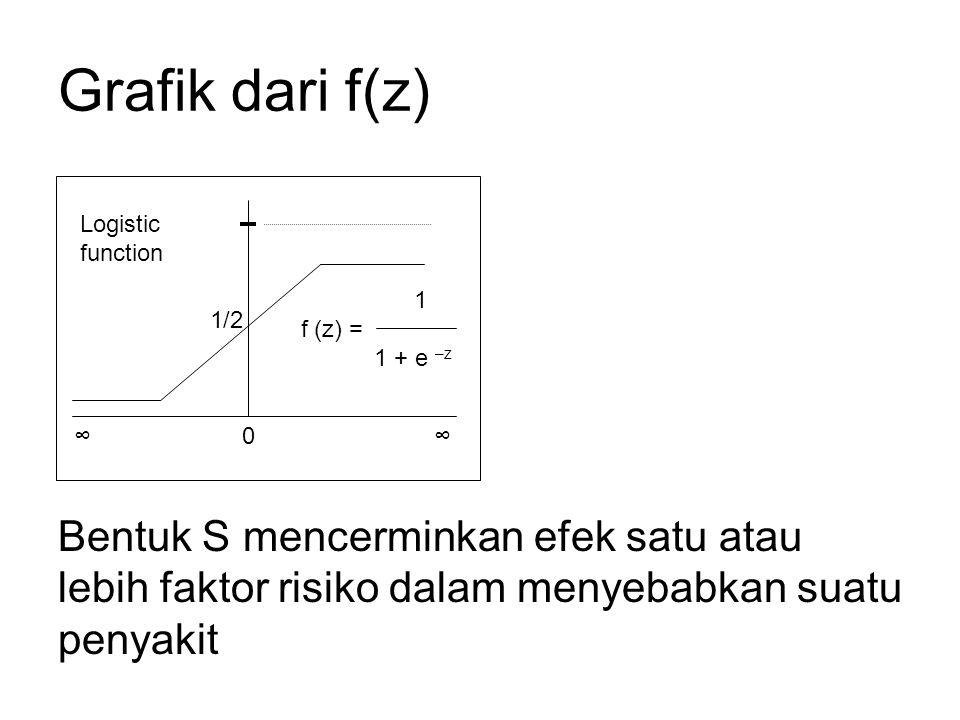 Grafik dari f(z) Bentuk S mencerminkan efek satu atau lebih faktor risiko dalam menyebabkan suatu penyakit.