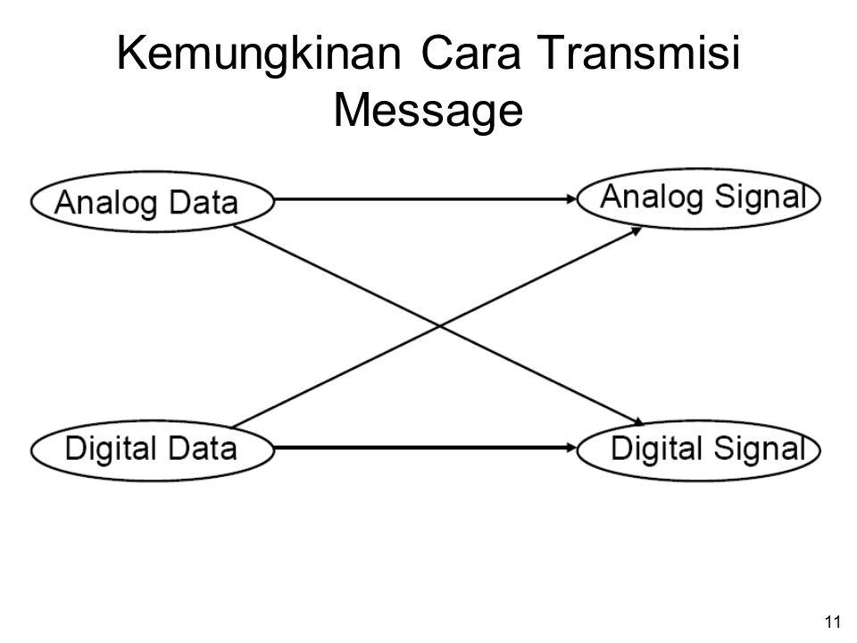 Kemungkinan Cara Transmisi Message