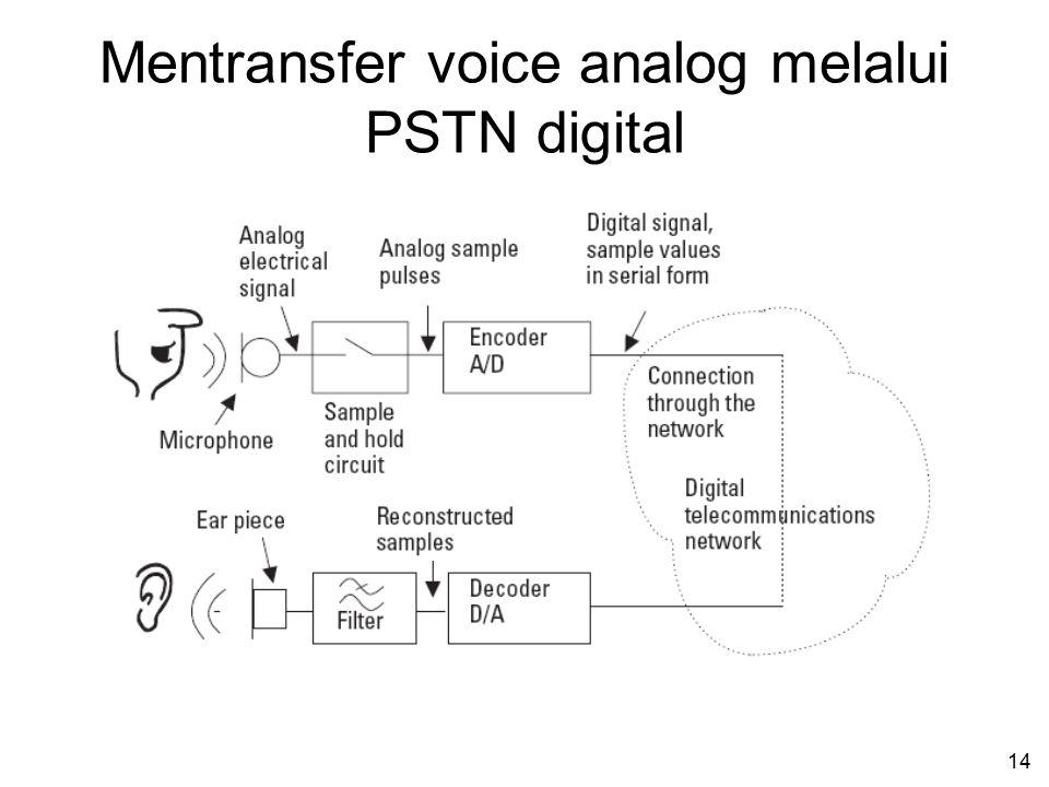 Mentransfer voice analog melalui PSTN digital