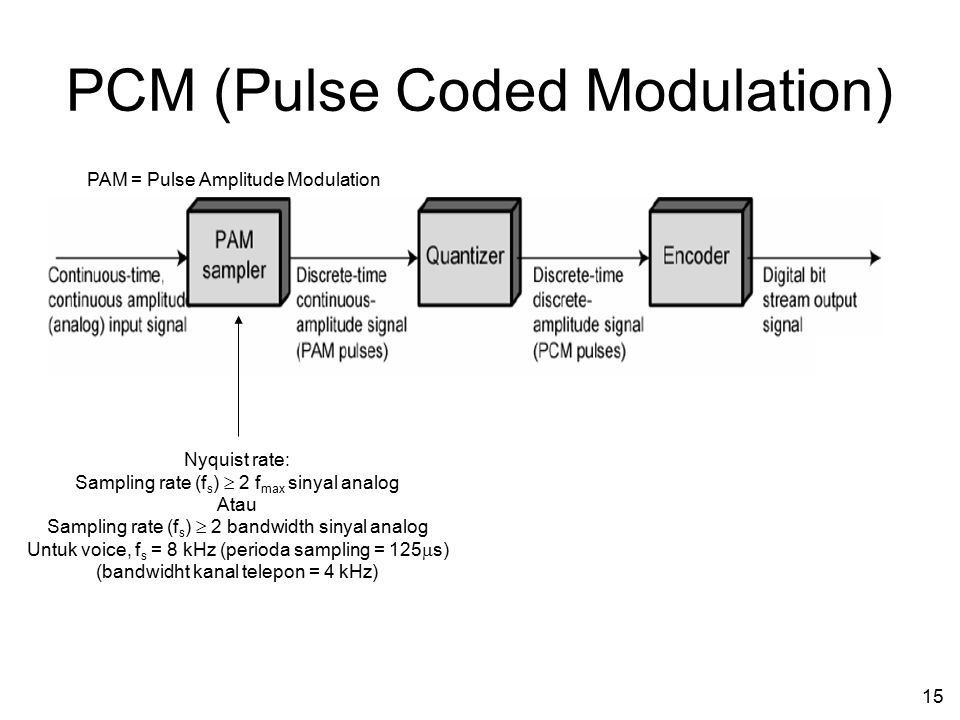 PCM (Pulse Coded Modulation)