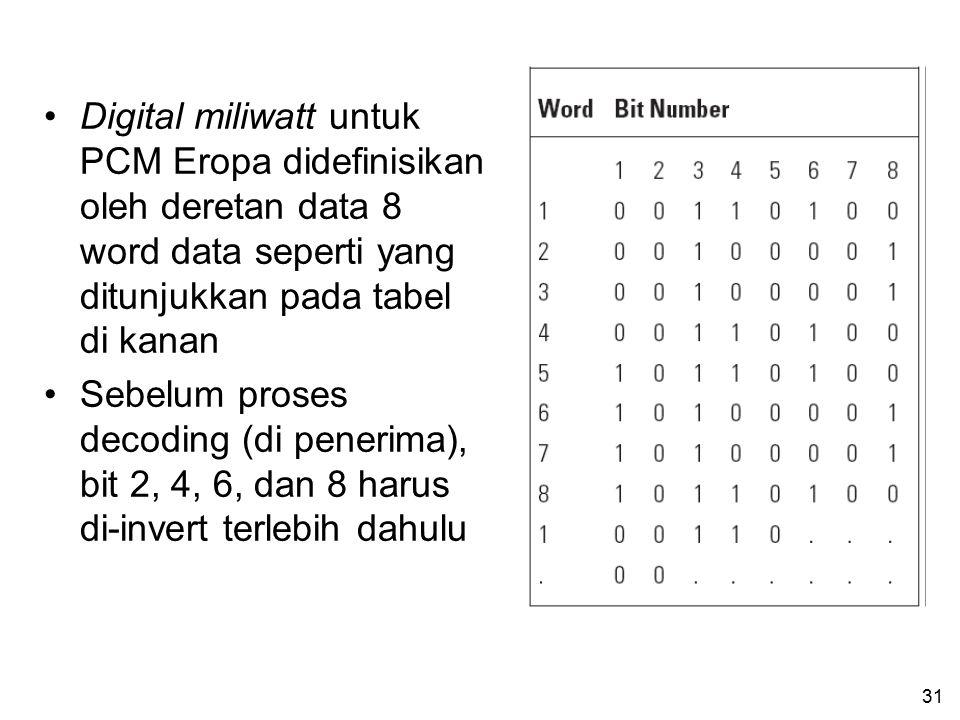 Digital miliwatt untuk PCM Eropa didefinisikan oleh deretan data 8 word data seperti yang ditunjukkan pada tabel di kanan
