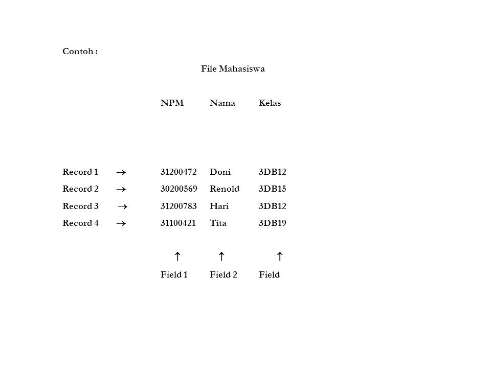 Contoh : File Mahasiswa. NPM Nama Kelas. Record 1  31200472 Doni 3DB12. Record 2  30200569 Renold 3DB15.