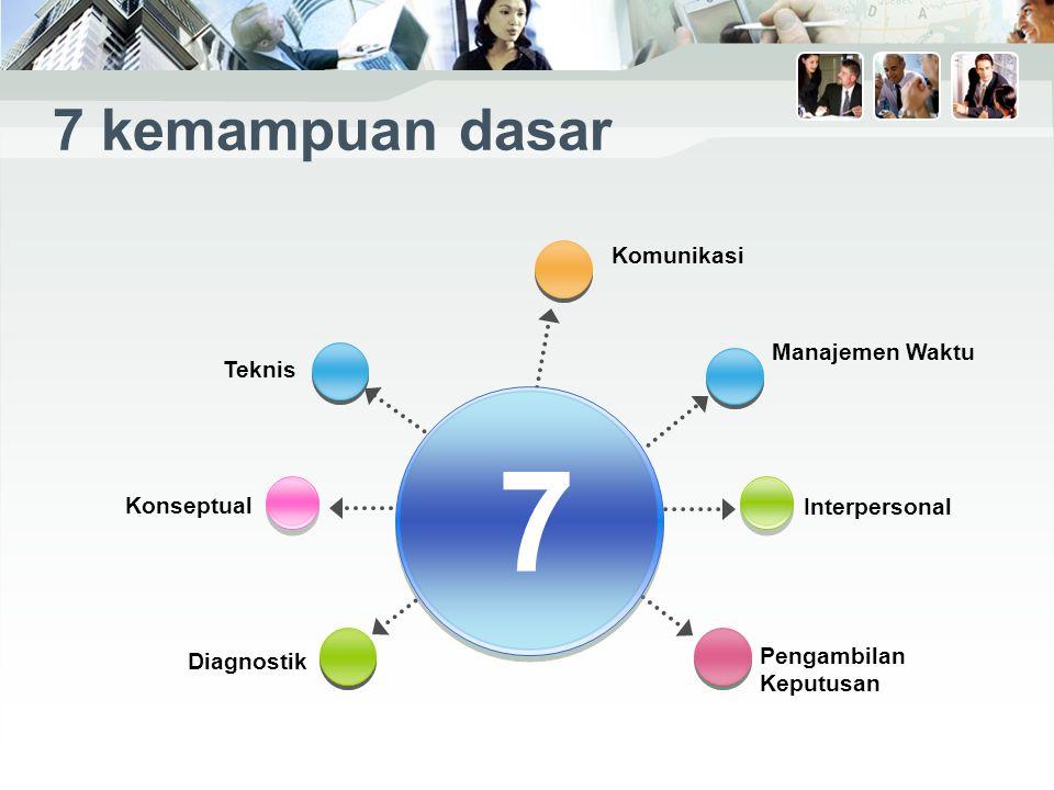 7 7 kemampuan dasar Komunikasi Manajemen Waktu Teknis Konseptual