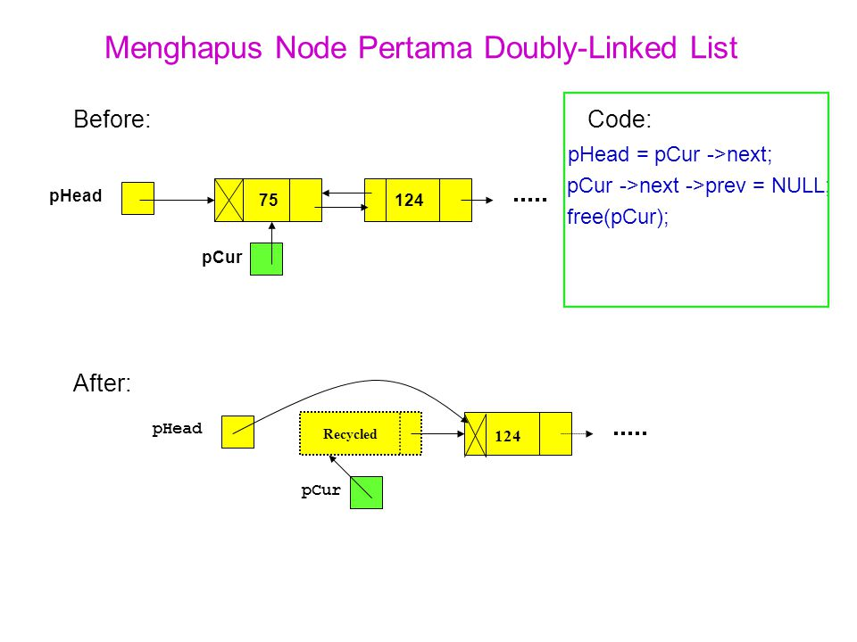 Menghapus Node Pertama Doubly-Linked List