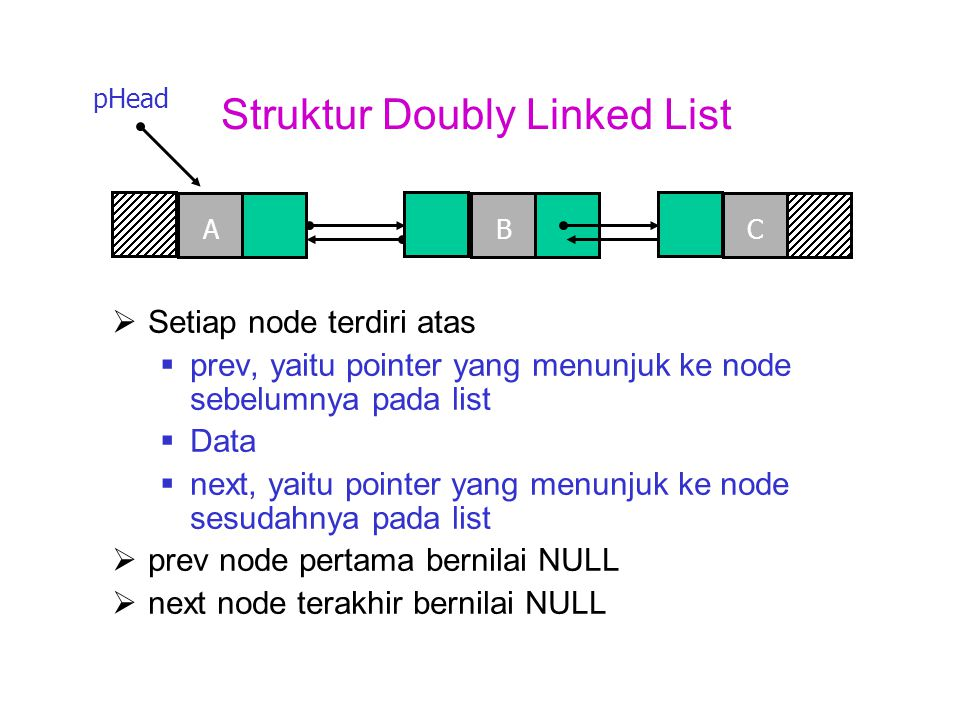 Struktur Doubly Linked List