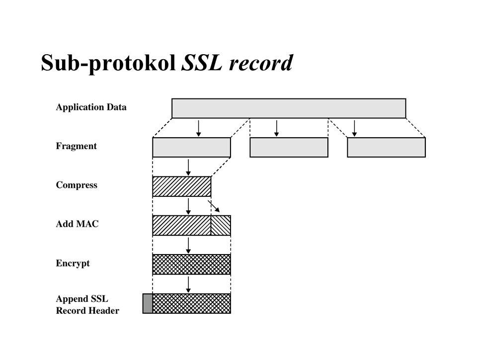 Sub-protokol SSL record