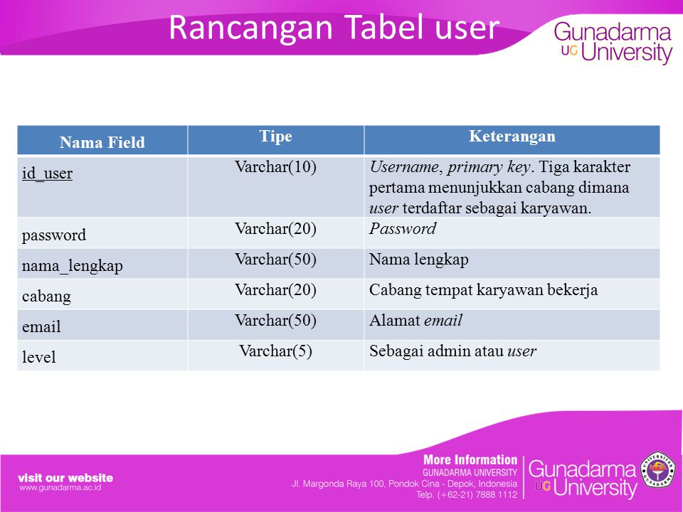 Rancangan Tabel user Nama Field Tipe Keterangan id_user Varchar(10)