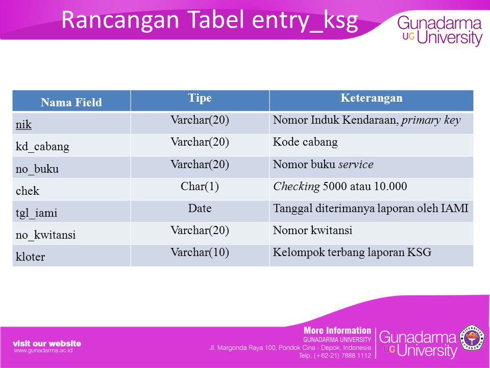 Rancangan Tabel entry_ksg