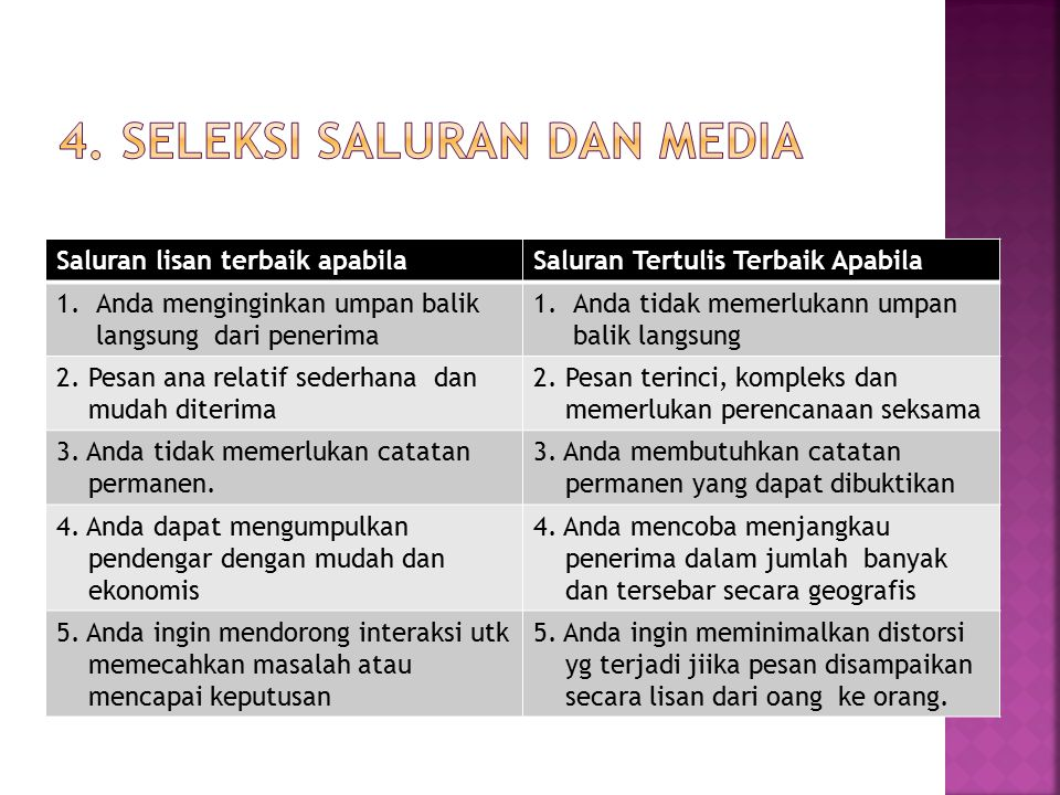 4. SELEksi saluran dan media