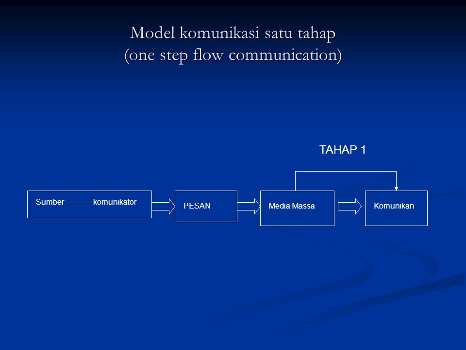 Model komunikasi satu tahap (one step flow communication)