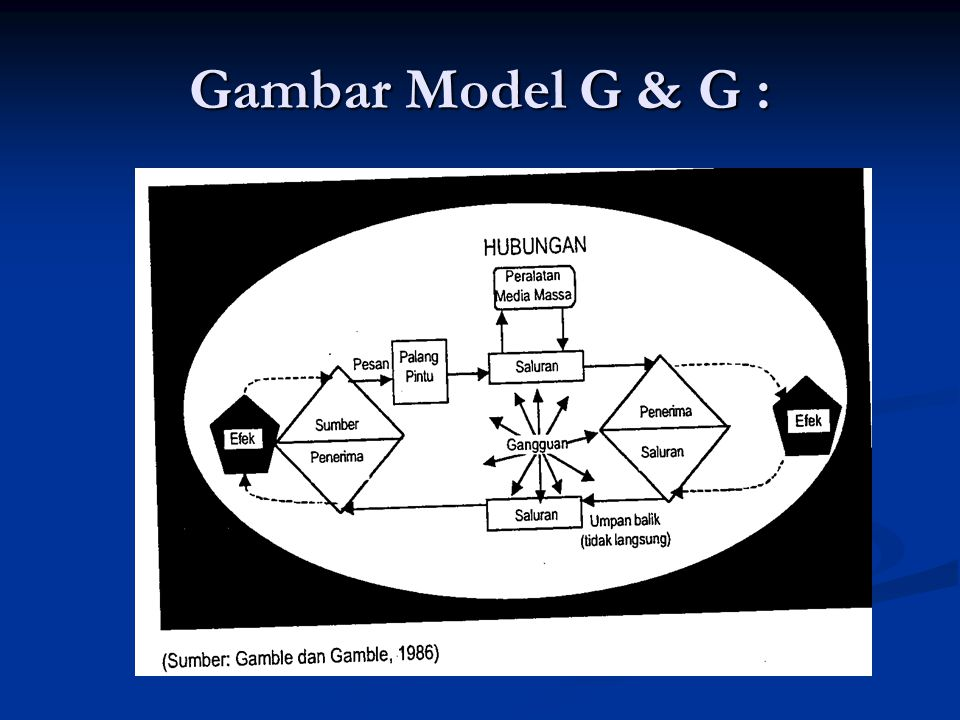 Gambar Model G & G :
