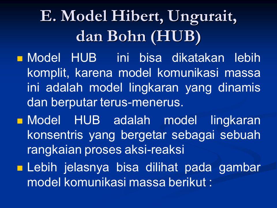 E. Model Hibert, Ungurait, dan Bohn (HUB)