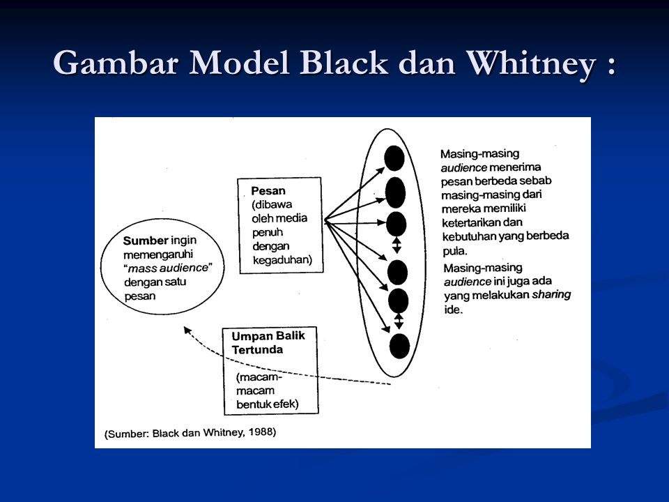 Gambar Model Black dan Whitney :