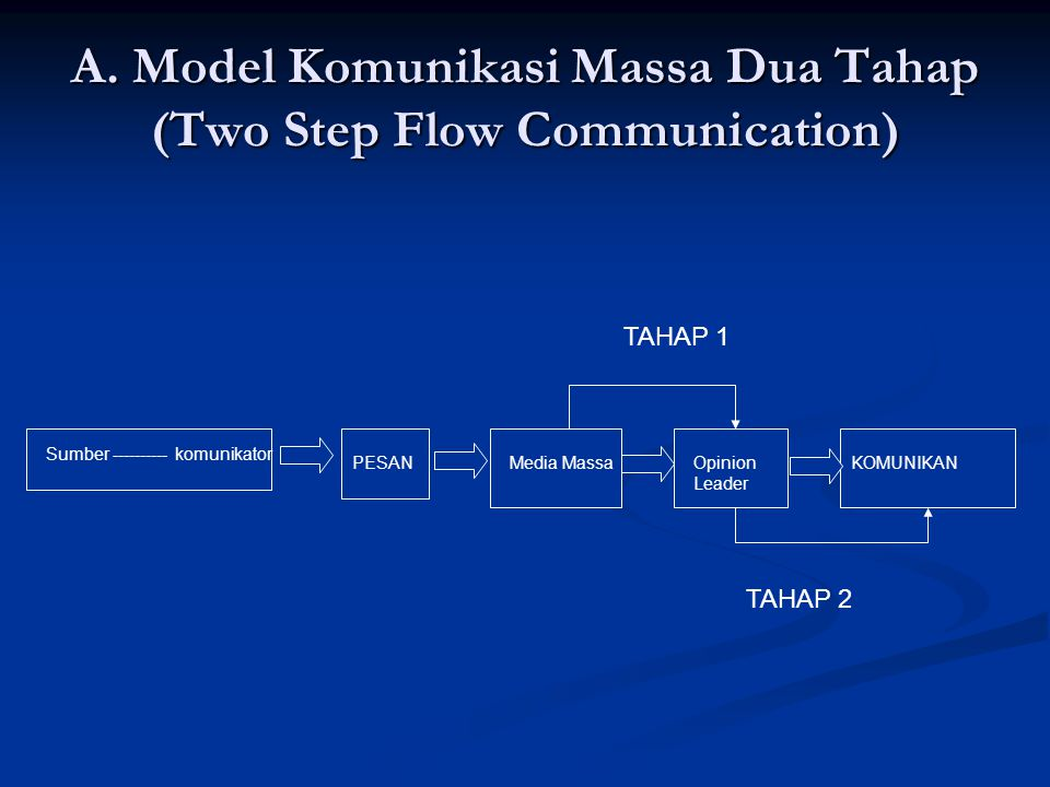 A. Model Komunikasi Massa Dua Tahap (Two Step Flow Communication)