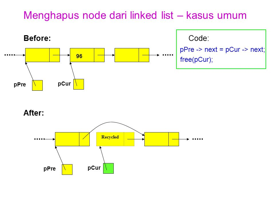 Menghapus node dari linked list – kasus umum