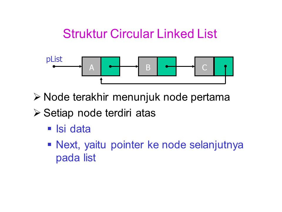 Struktur Circular Linked List