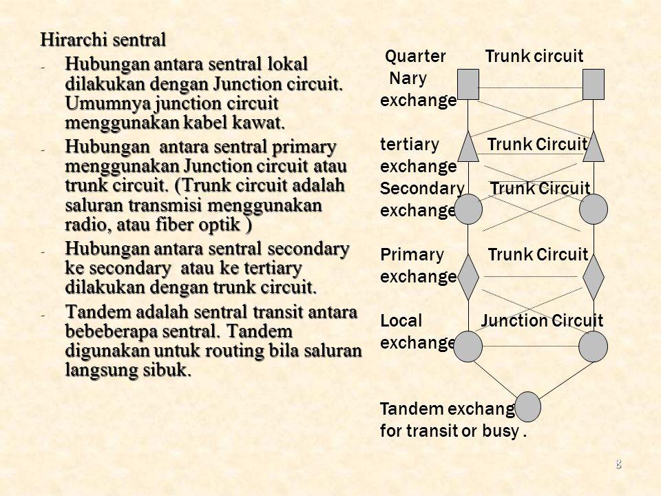 Hirarchi sentral Hubungan antara sentral lokal dilakukan dengan Junction circuit. Umumnya junction circuit menggunakan kabel kawat.