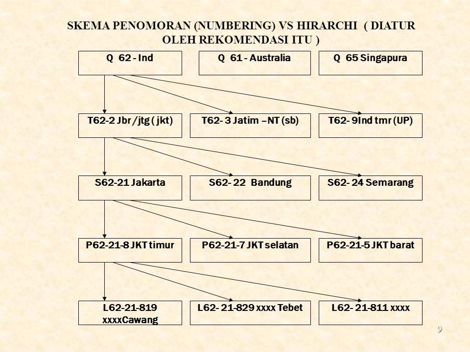 SKEMA PENOMORAN (NUMBERING) VS HIRARCHI ( DIATUR OLEH REKOMENDASI ITU )