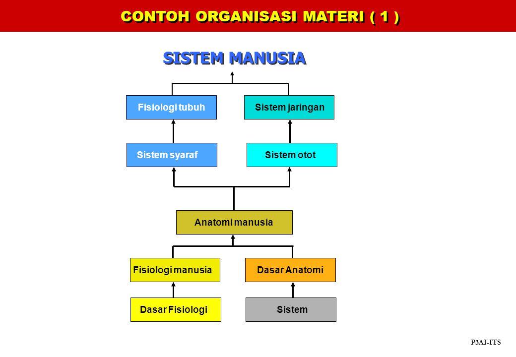 CONTOH ORGANISASI MATERI ( 1 )