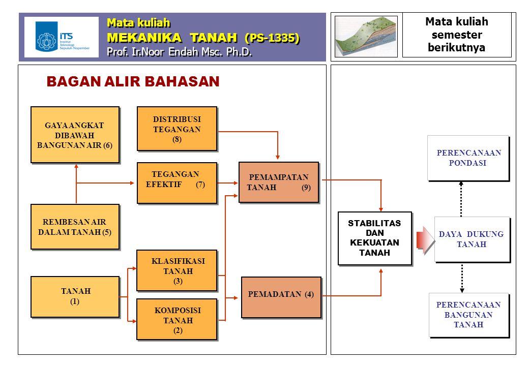 BAGAN ALIR BAHASAN Mata kuliah MEKANIKA TANAH (PS-1335)