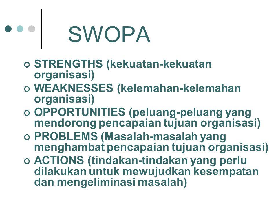 SWOPA STRENGTHS (kekuatan-kekuatan organisasi)